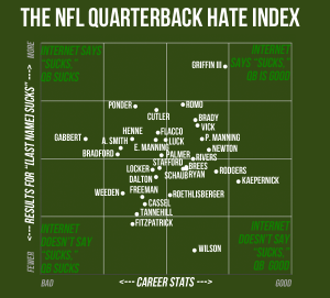 rp_chart1.png (Five NFL Teams with Severe Quarterback Problems)